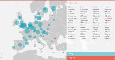 Bucureștiul, la coada Europei în clasamentul orașelor unde ar trebui să crești un startup, dar are unde tinde