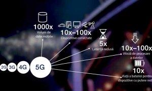 5G în România: 24 Gbps în primul test efectuat de Telekom și Ericsson