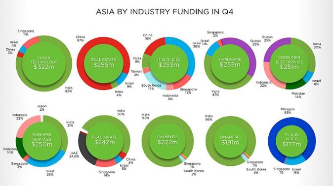 Grafic investitii