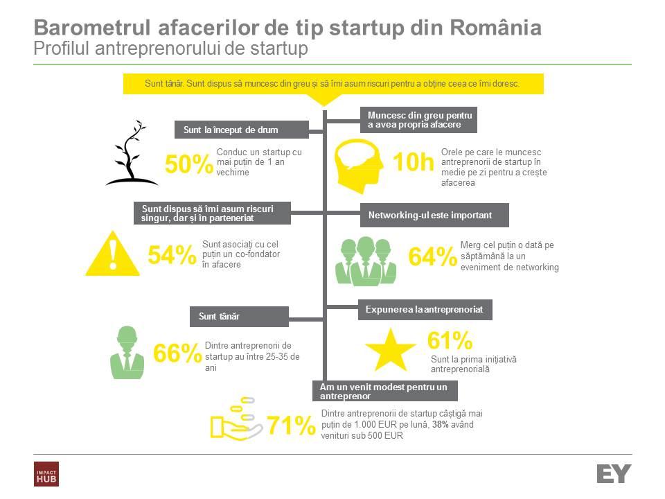 EY_Barometrul startup-urilor din Romania_infografic_profrtup