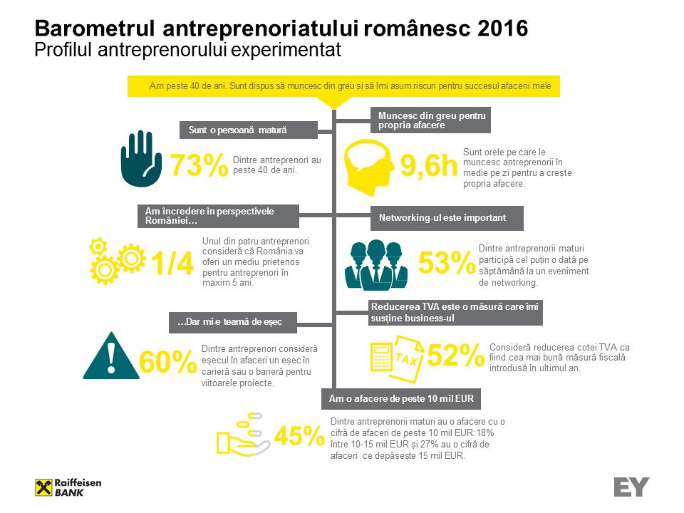 Barometrul antreprenoriatului romanesc_2016_INFOGRAFIC_1
