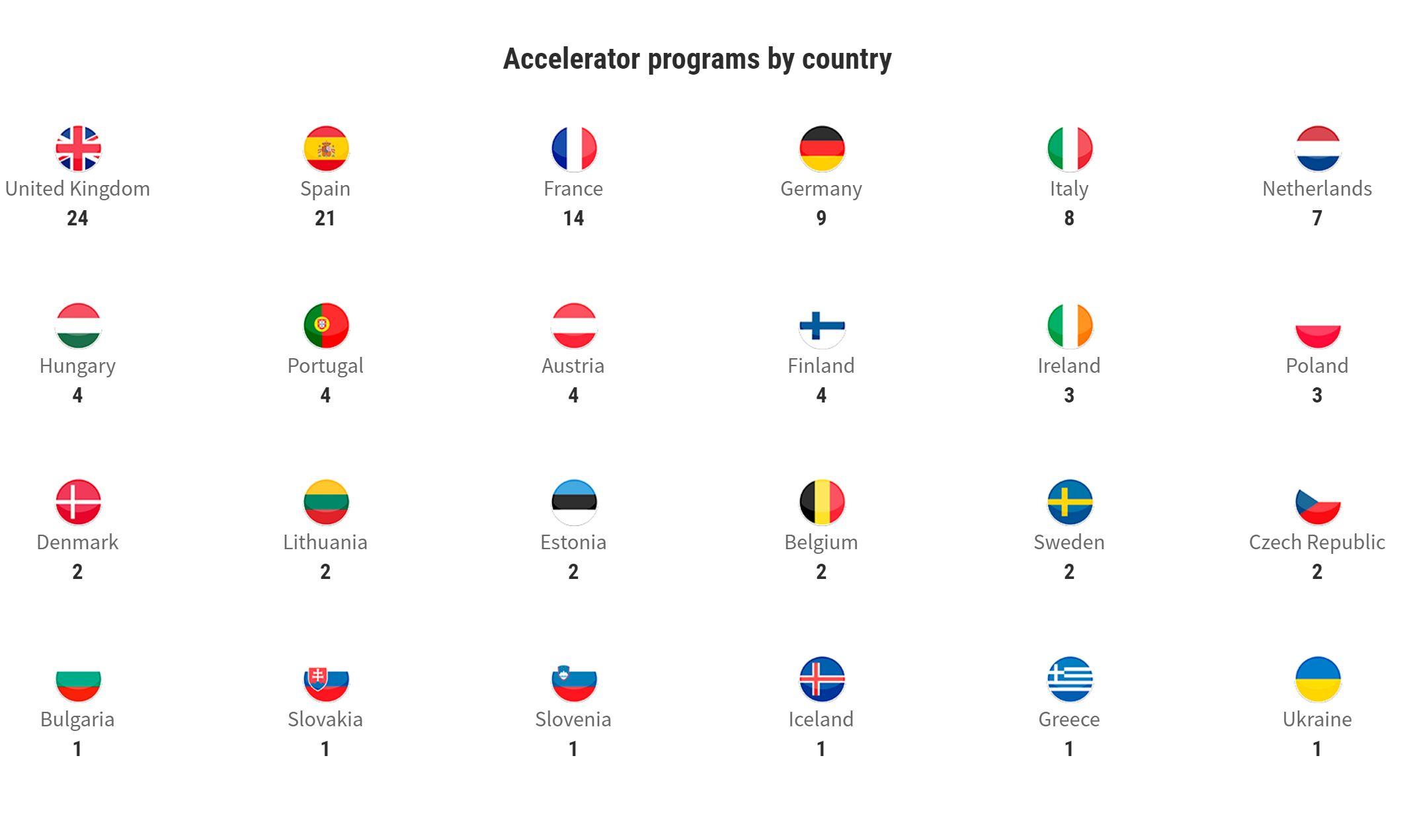 AcceleratoareEuropa