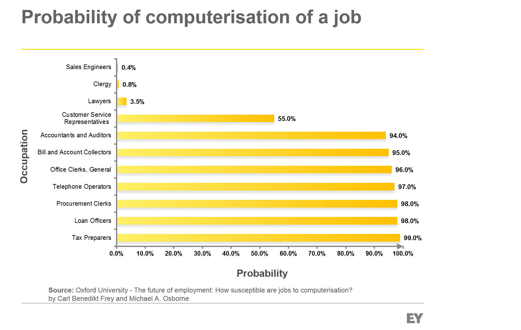 Probability of computarisation of a job