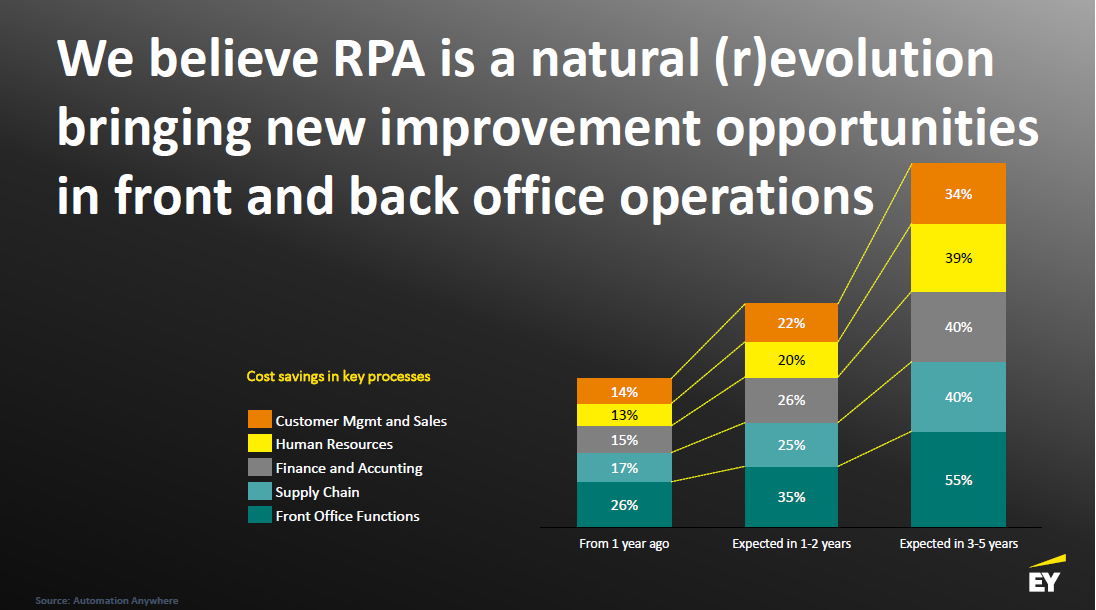 RPA_Cost savings in key processes