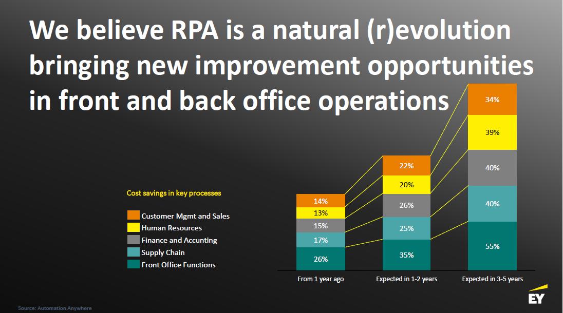 RPA_Cost savings in key processes