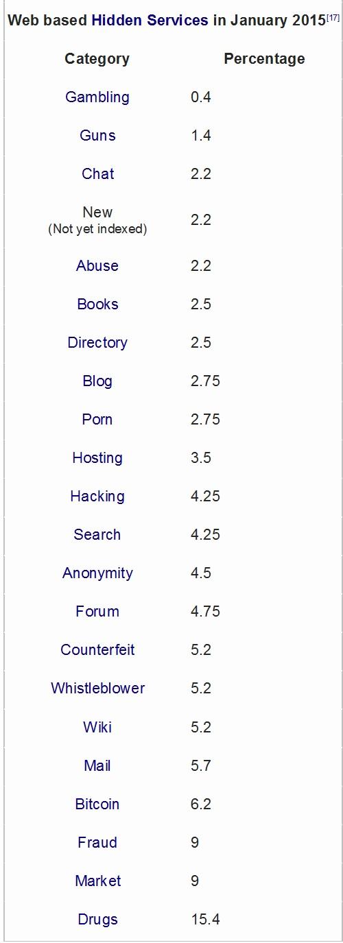 activitati-dark-net-sursa-wikipedia