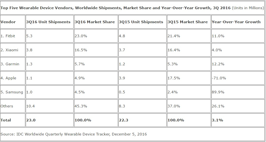 idc-wearables-q3-2016