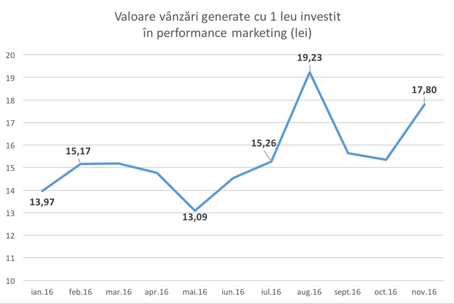 2performant cifra de afaceri 2parale statistica dorin boerescu