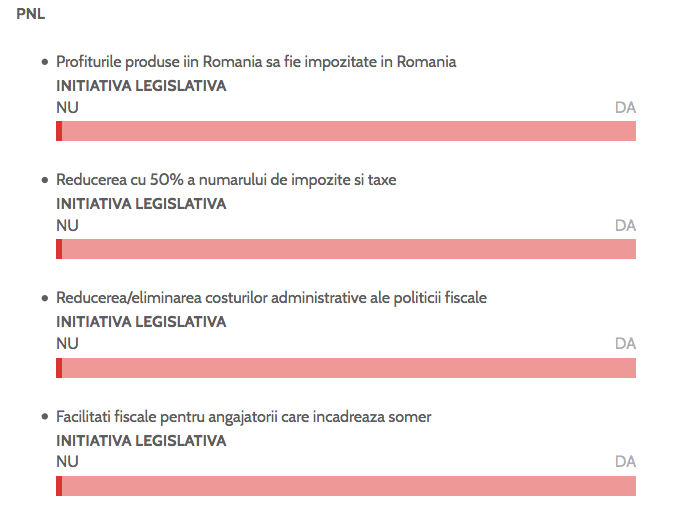 pnl promisiuni electorale startup imm
