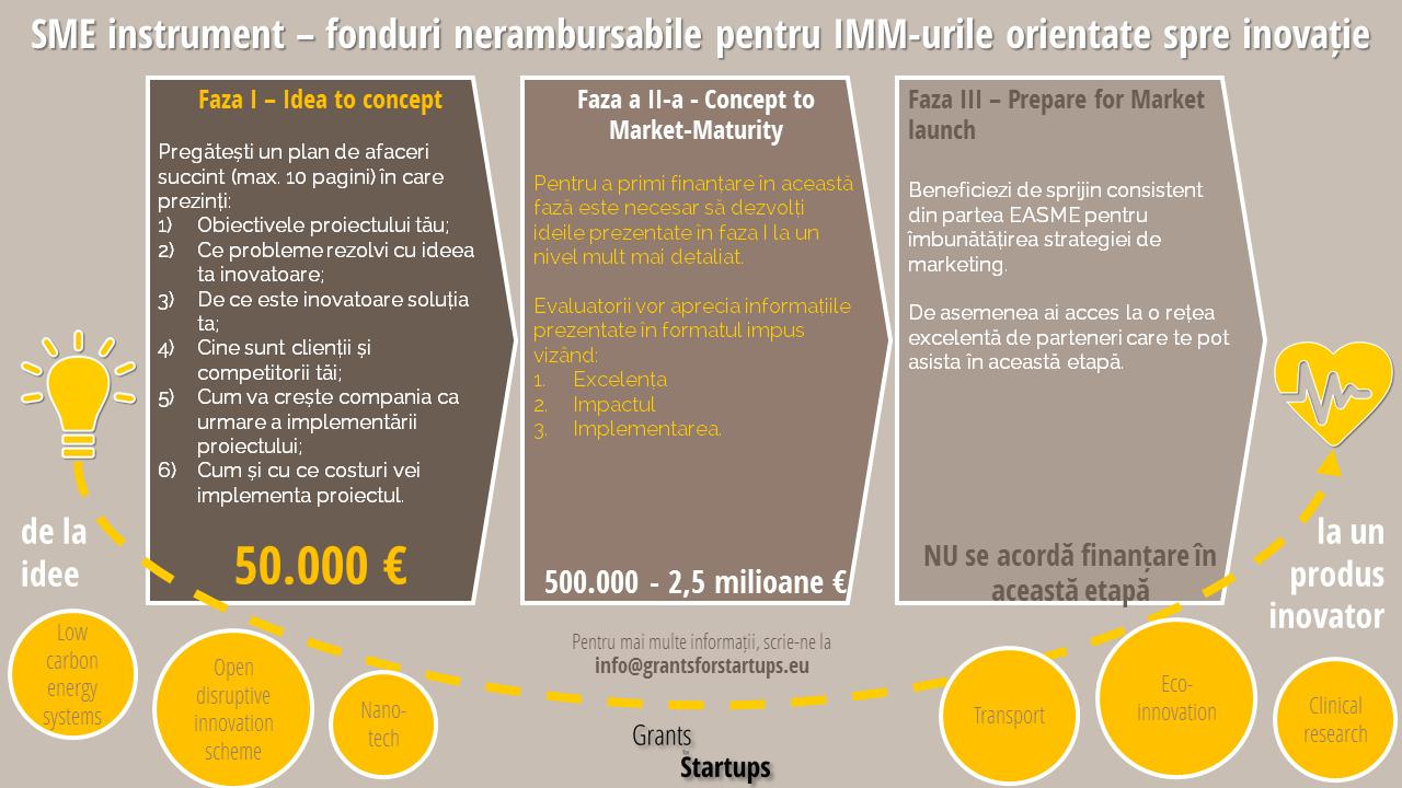 SME instrument fonduri nerambursabile pentru IMM-urile orientate spre inovatie