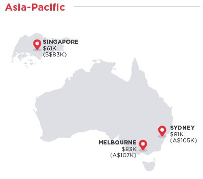 harta salarii medii programatori australia