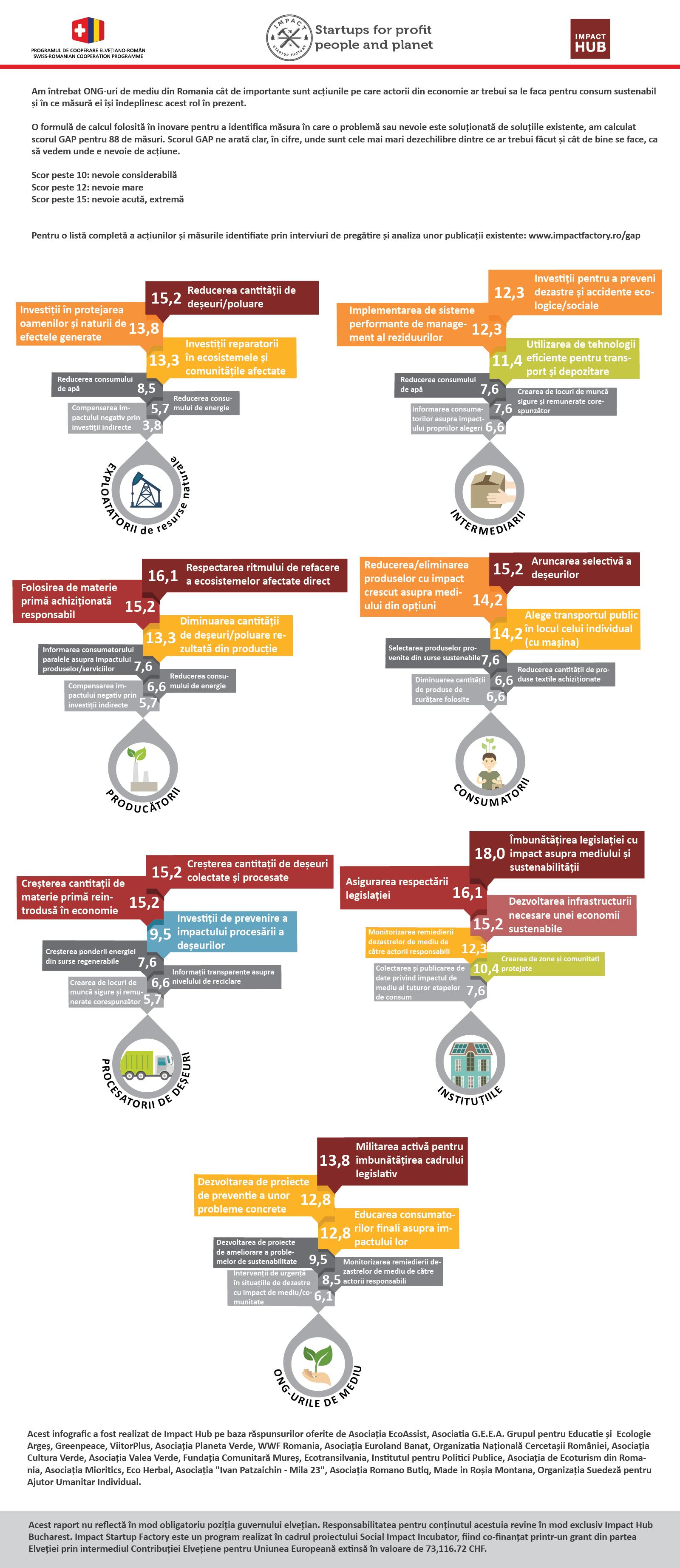 impact hub infografic