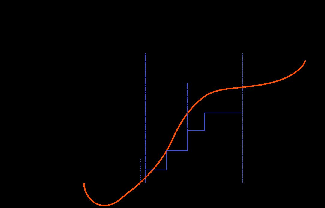 cicluri de finantare startup